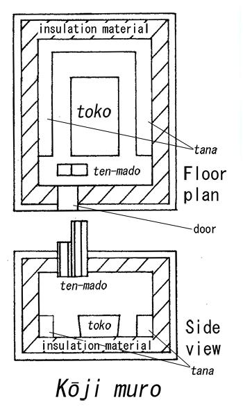 Kōji muro