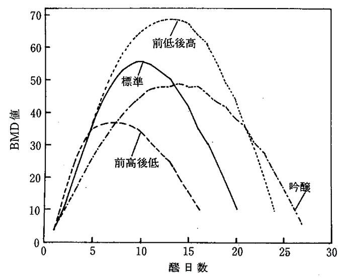 BMD曲線