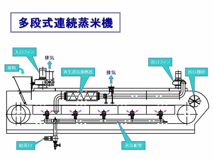 図. 連続蒸米機